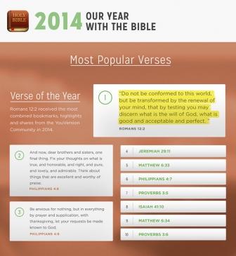聖書アプリ「YouVersion」、2014年に最も人気のあった聖書箇所発表