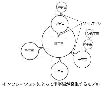 インフレーション・ビッグバン宇宙論の謎(その4)多宇宙論と偶然一致性問題 阿部正紀