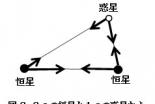 【科学の本質を探る⑫】ニュートン力学からカオス理論へ―決定論的世界観の成立と崩壊(その3)カオス理論の登場 阿部正紀
