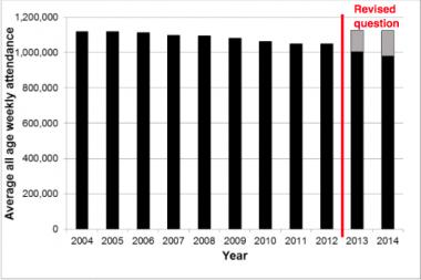 毎年10月時点での全年齢層にわたる英国国教会の礼拝出席者数が、史上初めて100万人を下回った。(画像:英国国教会)
