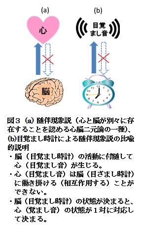 【科学の本質を探る㉝】脳科学の未解決問題(その2)「心と脳」に関する「心脳二元論」の発展と問題点