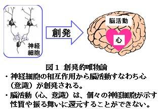 【科学の本質を探る㉞】脳科学の未解決問題(その3)物質で作られた脳から心(意識)がどのようにして生じるか? 阿部正紀