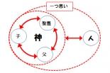 福音の回復(8)「死」とは何か 三谷和司