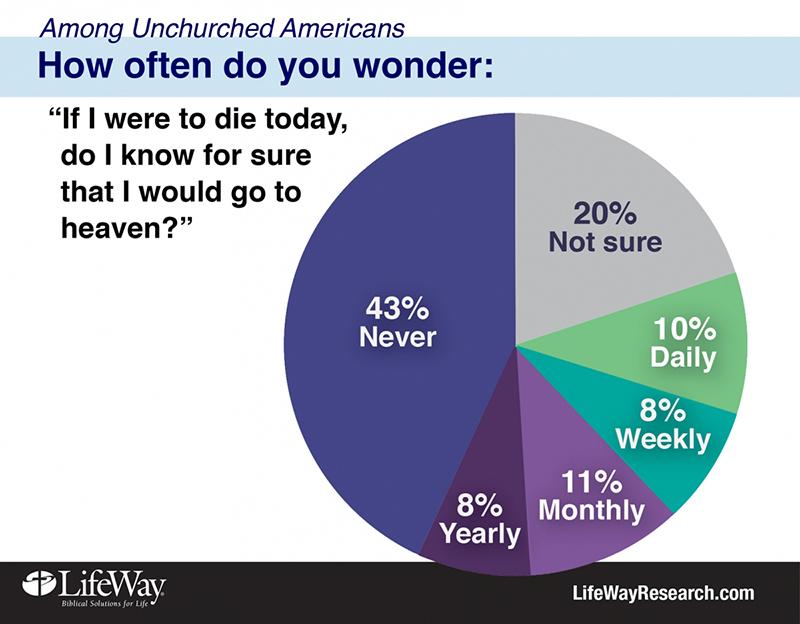 「もし今日死ぬようなことがあっても、必ず天国に行くと思っているか?」ということをどの程度考えているかという質問では、43パーセントが「そのようなことは考えたことがない」と答え、8パーセントが1年に1度、11パーセントが1カ月に1度、8パーセントが1週間に1度、10パーセントが毎日と答え、20パーセントが天国に行けるかどか分からないと回答した。(図:ライフウェイ)