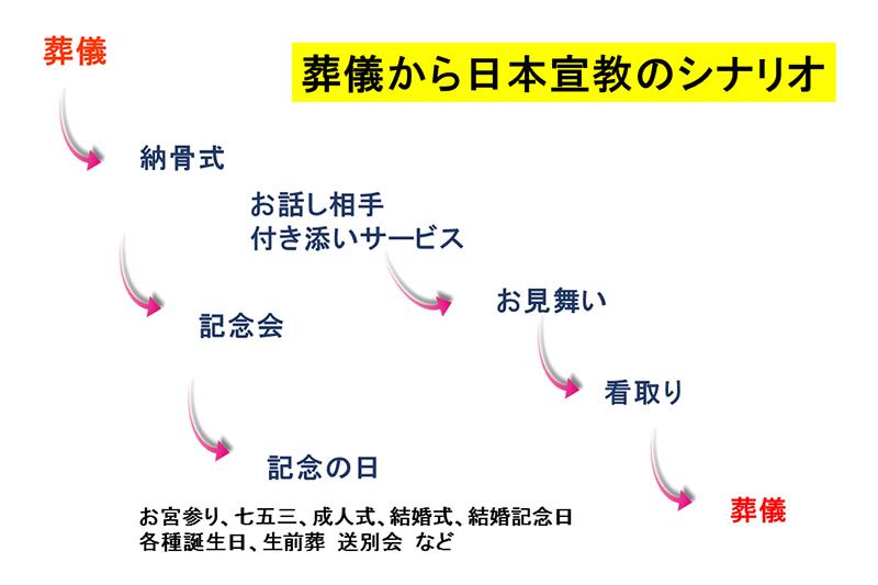 ブレス・ユア・ホーム代表の広田信也牧師が語る「葬儀からの日本宣教のシナリオ」