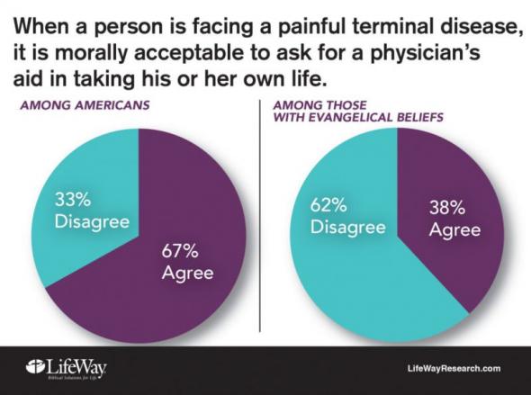 福音派の4割、医師による自殺ほ...