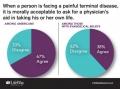 福音派の4割、医師による自殺ほう助は「倫理的に容認できる」 米調査