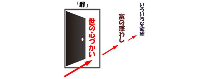 福音の回復(32)「罪の入り口」 三谷和司