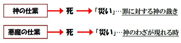福音の回復(36)災いは神の罰?~災いに対する福音~ 三谷和司