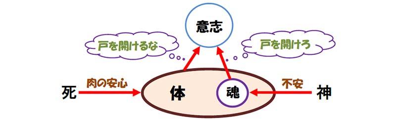 福音の回復(47)救いは取り消されることがある? それともない? 三谷和司
