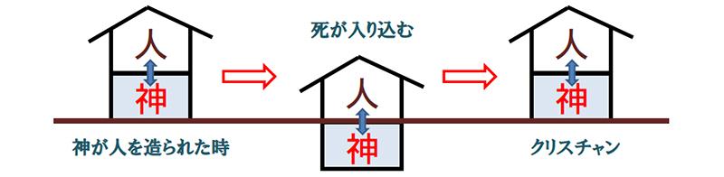 福音の回復(53)神のために生きる? 三谷和司