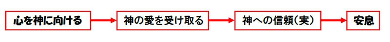 福音の回復(55)苦しみをも賜った? 三谷和司