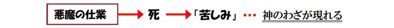 福音の回復(56)なぜ苦しみがあるの? 三谷和司