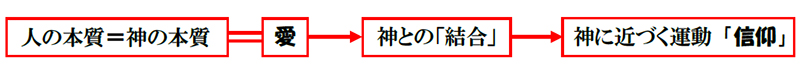 福音の回復(58)信仰とは何? 三谷和司