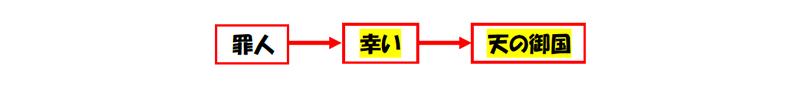 福音の回復(60)逆さまに見ている? 三谷和司