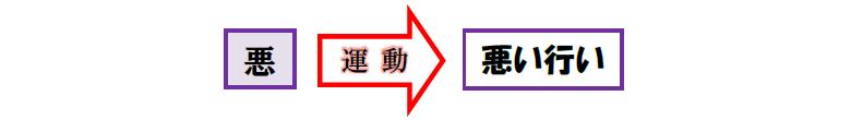 福音の回復(67)「悪」とは何?―「悪」の正体を明らかにする― 三谷和司