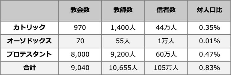 日本のキリスト教信者は105万人、人口比0・83% 日本宣教リサーチ
