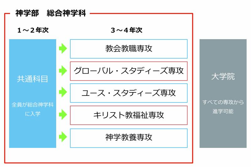 東京基督教大学が大学改革 来年春から「総合神学科」の1学科制に