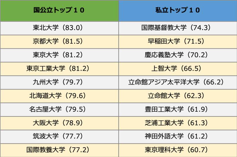 「THE世界大学ランキング日本版2020」発表 キリスト教主義大学のトップ10は?