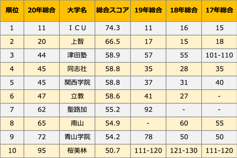 「THE世界大学ランキング日本版2020」発表、キリスト教主義大学のトップ10は?