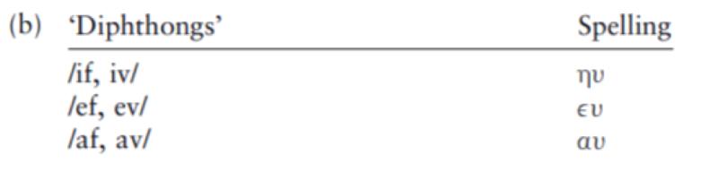 京大式・聖書ギリシャ語入門(23)新約聖書ギリシャ語の転写・翻字と発音について
