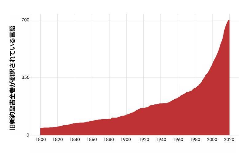 聖書が翻訳された言語数の増加(図:フィンランド聖書協会 / アリ・ビティカイネン氏)