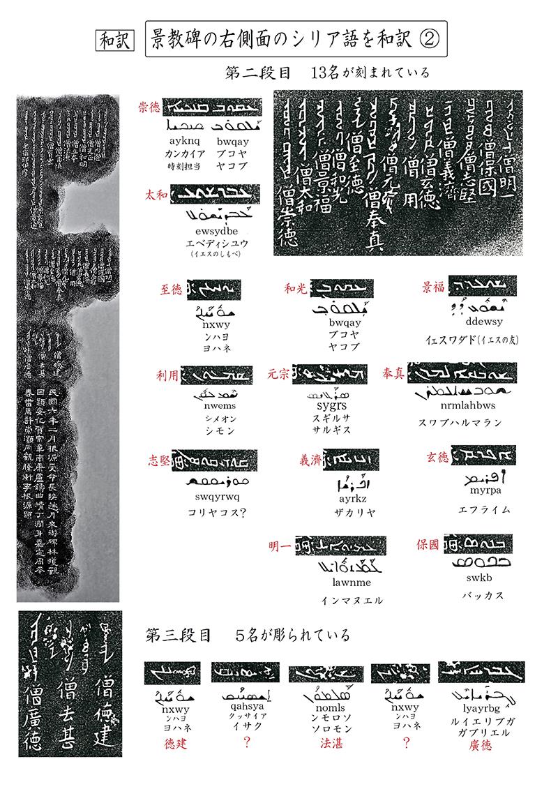 新・景教のたどった道(41)大秦流行中国碑のシリア語と解読(10)川口一彦