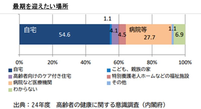 日本人に寄り添う福音宣教の扉(115)自宅で最期を迎えたい 広田信也
