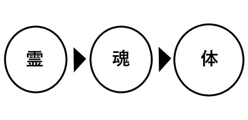霊・魂・体(1)霊:変わることのない神様 加治太郎