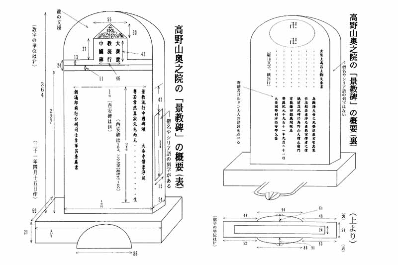 新・景教のたどった道(59)景教を日本に紹介した人々(3)ゴルドンの景教碑 川口一彦