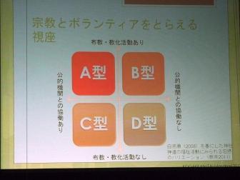 板井氏が提示した公共活動への関わり方4類型。2012年2月11日、大正大学(東京都豊島区)で。